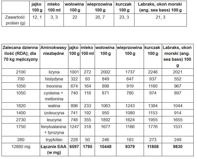 aminokwasy w jedzeniu